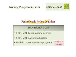 Nursing Program Surveys