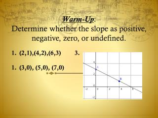 Warm-Up : Determine whether the  slope as positive, negative, zero, or undefined.
