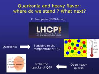 Quarkonia  and h eavy flavor: where do we stand ? What next?