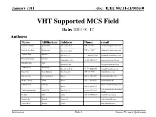 VHT Supported MCS Field