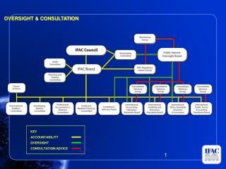KEY ACCOUNTABILITY OVERSIGHT CONSULTATION/ADVICE