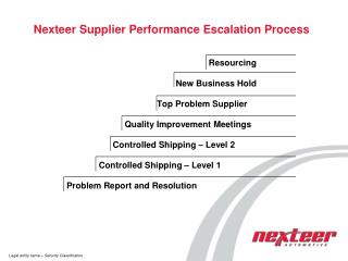 Nexteer Supplier Performance Escalation Process