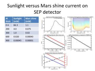 Sunlight versus Mars shine current on SEP detector