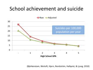 School achievement  and suicide