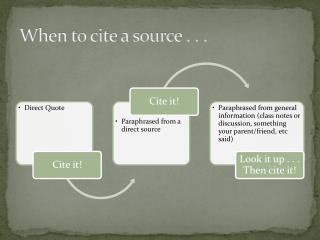 When to cite a source . . .