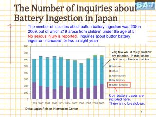 The Number of Inquiries about Battery Ingestion in Japan