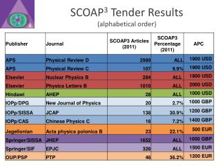 SCOAP 3  Tender Results (alphabetical order)