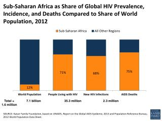 sub saharan africa as share of global hiv globalhealth