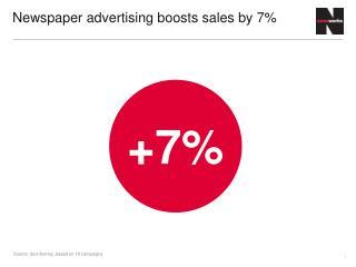 Newspaper advertising boosts sales by 7%
