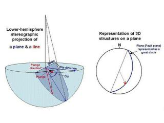 On LOWER hemisphere projections the arc bows in the dip direction