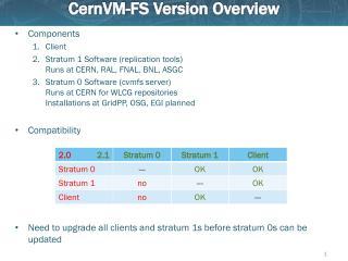 CernVM -FS Version Overview