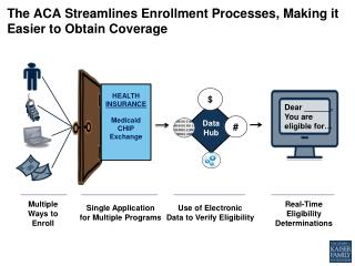 The ACA  Streamlines Enrollment Processes, Making  it  Easier  to  Obtain Coverage