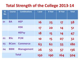 Total Strength of the College 2013-14