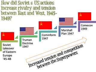 How did Soviet & US actions increase rivalry and tension between East and West, 1945-1949?