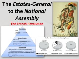 The  Estates-General  to the  National Assembly The French Revolution