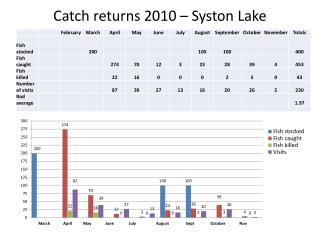 Catch returns 2010 –  Syston  Lake