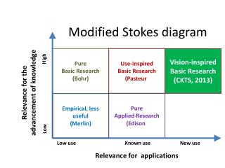 Modified Stokes diagram