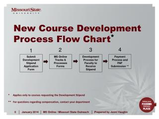 New Course Development Process Flow Chart *