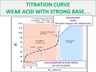 TITRATION CURVE  WEAK ACID WITH STRONG BASE  MG-KP 2014