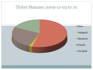 Ticket Statuses 2009-11-03 to 10