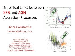 Empirical Links  between  XRB  and  AGN Accretion  Processes