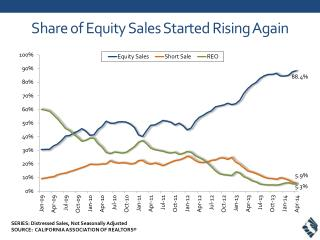 Share of Equity Sales  Started Rising Again