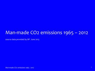 Man-made CO2 emissions 1965  – 2012 source data provided by BP  June 2013
