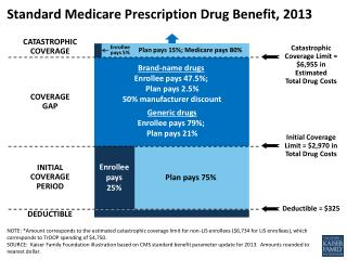 Standard Medicare Prescription Drug Benefit, 2013