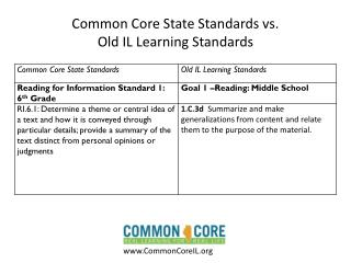 Common Core State Standards vs.  Old IL Learning Standards