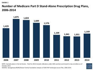 Number of Medicare  Part D Stand-Alone Prescription  Drug Plans,  2006-2014