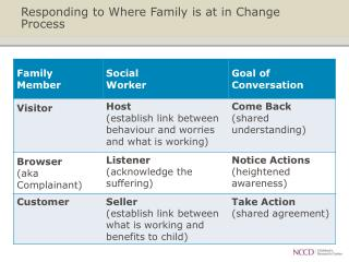 Responding to Where Family  is  at in Change Process