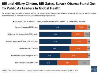 Bill and Hillary Clinton, Bill Gates, Barack Obama Stand Out To Public As Leaders In Global Health