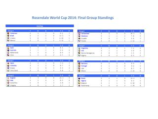 Rosendale World Cup 2014: Final Group Standings