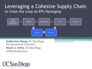 Leveraging a Cohesive Supply Chain to Close the Loop on EPS Packaging