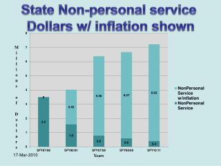 State Non-personal service  Dollars w/ inflation shown