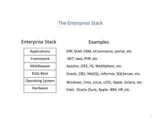 The Enterprise Stack