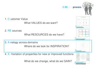 1.  C ustomer  Value What VALUES do we want? 2.  RE sources