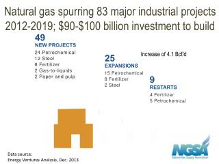 Natural gas spurring 83 major industrial projects 2012-2019; $90-$100 billion investment to build