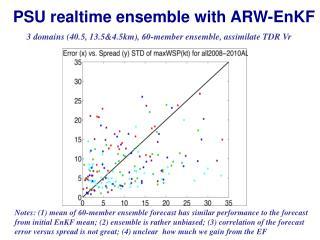 PSU  realtime  ensemble with ARW-EnKF