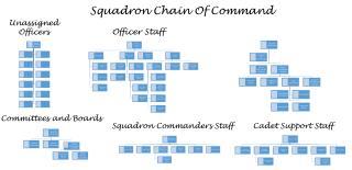 Squadron Chain Of Command