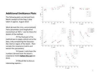 Additional Emittance Plots