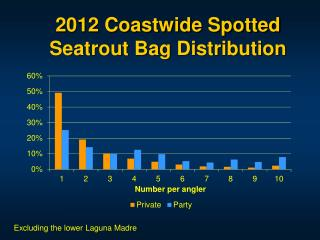 2012 Coastwide Spotted Seatrout Bag Distribution