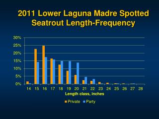2011 Lower Laguna Madre Spotted Seatrout Length-Frequency