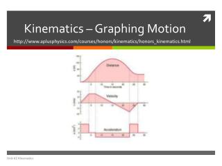 Kinematics – Graphing Motion