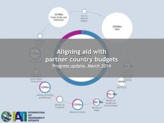 Aligning  aid with partner country  budgets Progress update, March 2014
