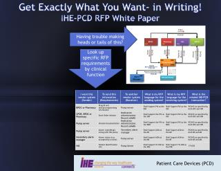 Get Exactly What You Want- in Writing! IHE-PCD RFP White Paper