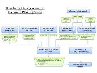 Flowchart of Analyses used in the Water Planning Study