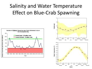 Salinity and Water Temperature Effect on Blue-Crab Spawning
