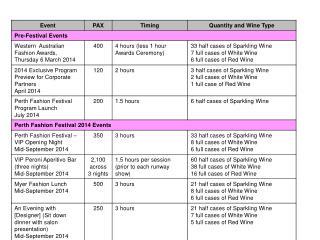 General Estimate of Wine Quantities PFF 2014
