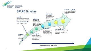 SPARK Timeline